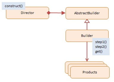 Builder javascript design pattern with examples dofactory diagram diagram javascript builder design pattern ccuart Image collections