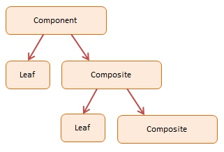 Diagram JavaScript Composite  Design Pattern