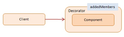 Diagram JavaScript Decorator Design Pattern