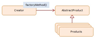 Factory method javascript design pattern with examples dofactory diagram javascript factory method design pattern ccuart Image collections