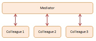 Mediator Pattern structure