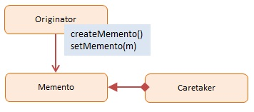 Diagram JavaScript Memento Design Pattern