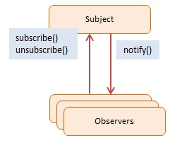 Diagram JavaScript Observer Design Pattern