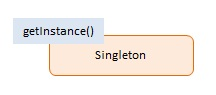 Singleton Pattern structure
