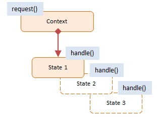 Diagram JavaScript State Design Pattern