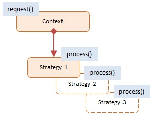 Strategy Javascript Design Pattern With Examples Dofactory Com