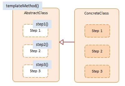 Template method javascript design pattern with examples dofactory diagram javascript template method design pattern maxwellsz
