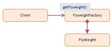 Diagram JavaScript Flyweight Design Pattern