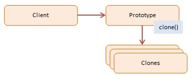 Diagram JavaScript Prototype Design Pattern